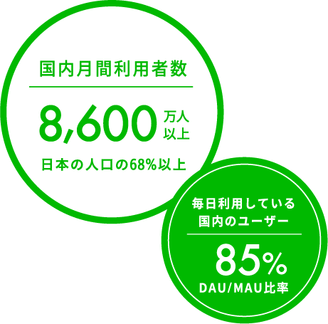 利用者データ(国内月間利用者・DAU)